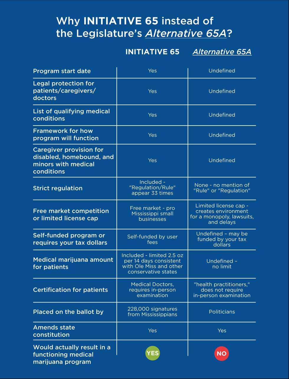 A comparison chart showing Initiative 65 versus Alternative 65A