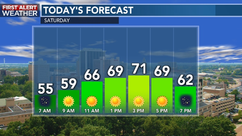 Cool and less humid arrives for this weekend