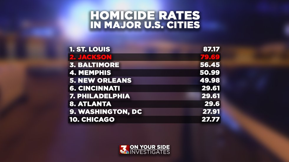 Jackson closes out 2020 with most homicides in city's history, higher rate of killings than New...