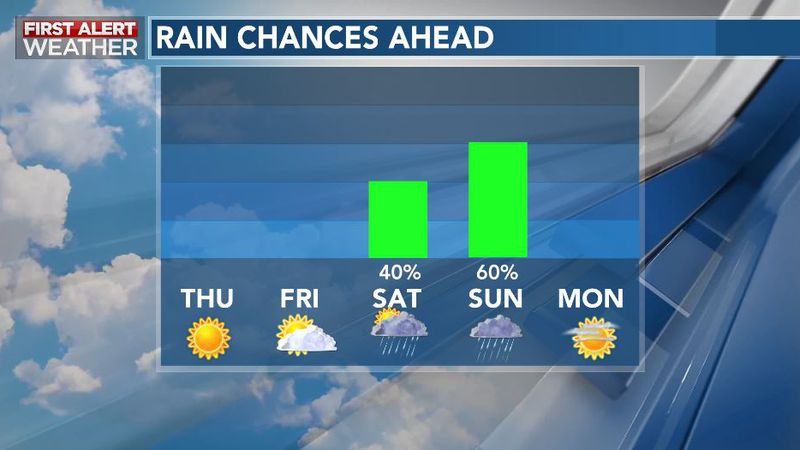 Quiet weather will fade by the weekend as our next weather maker brings rainy periods through...