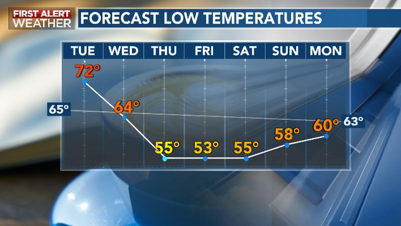 Cool nights are in the forecast this week