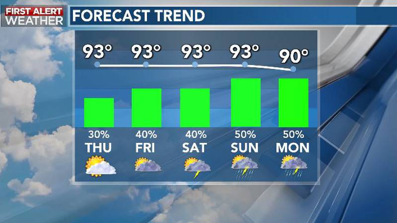 Hot, Steamy Weather Continues Late Week; Rain Chances Increase Next Week
