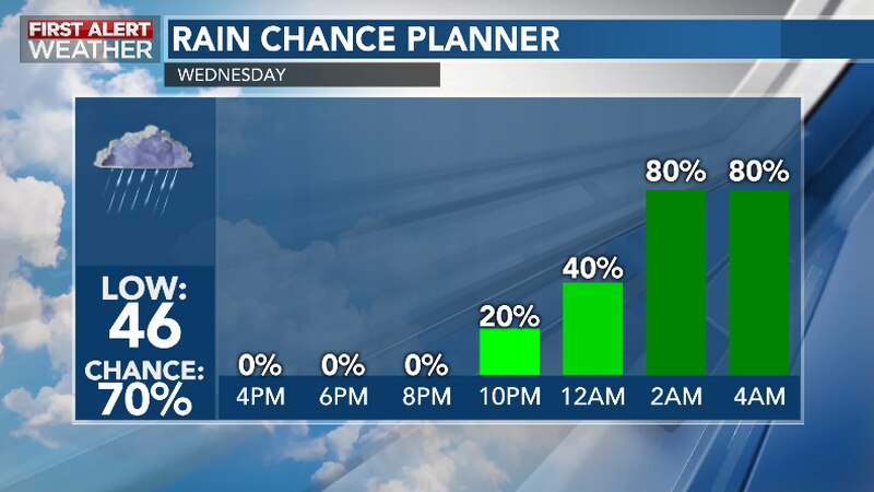 Rain Chances Increase Wednesday Night into Thursday