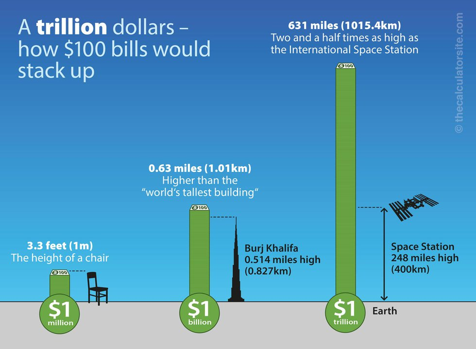 So... just how concerned should we be about America's $28 trillion debt?