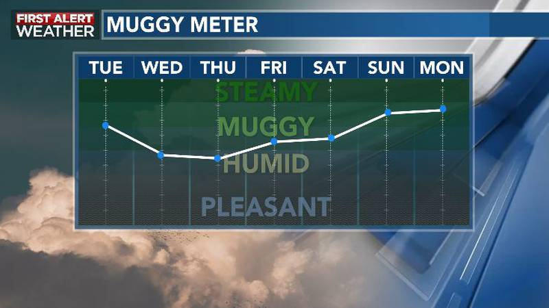 Lower Humidity Sneaks In Mid-Week in Cool Front's Wake