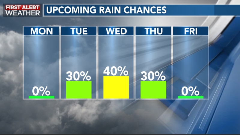 Shower chances to return this week
