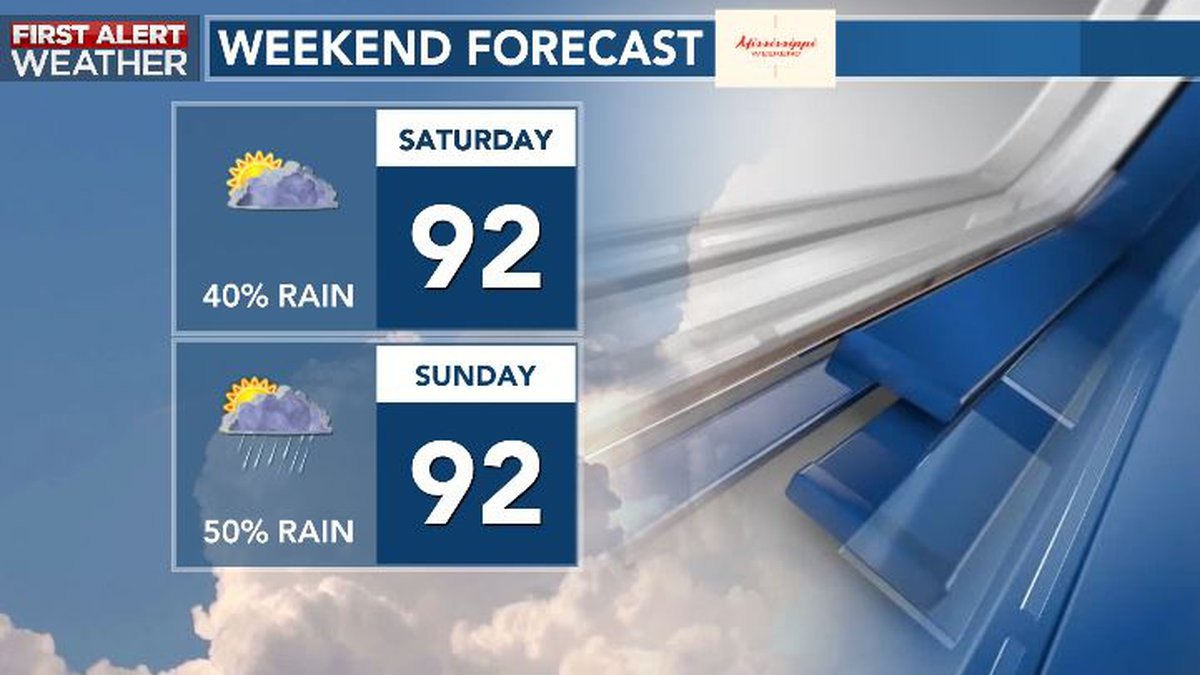 Summery conditions expected this weekend