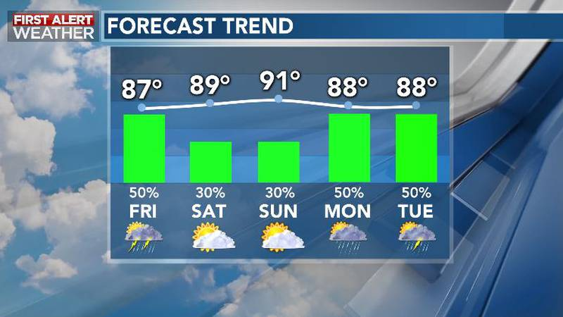 Quieter This Weekend; Unsettled Next Week