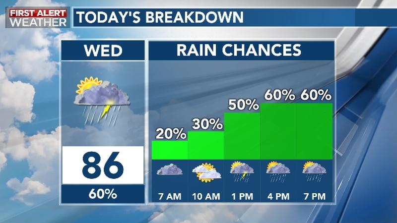Rainy Periods Wednesday