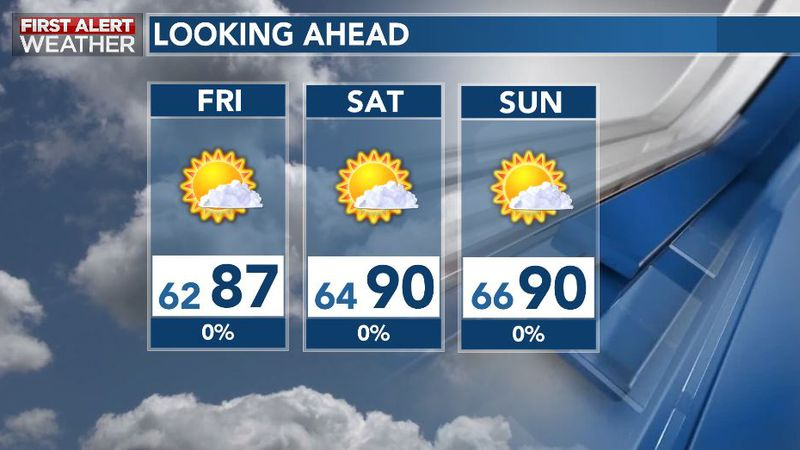 Quiet, Dry and Warm This Weekend
