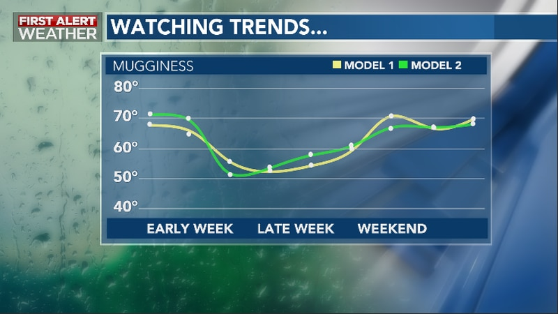 Lower Humidity Moves In Late Week Behind A Second Front Due In Mid-Week