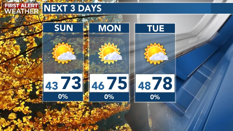 Fall like weather to continue over the coming days
