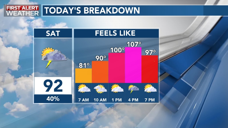 Summer heat, humidity, and storms expected today