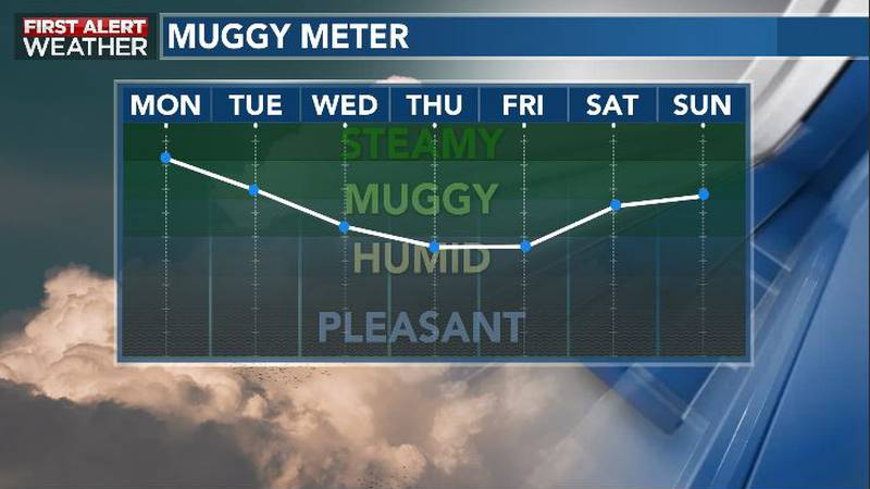 Relief from the heat and humidity to return this week