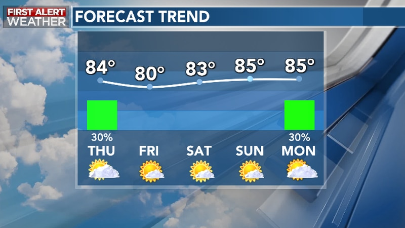 Few Showers Thursday, Trending Drier For Weekend Ahead