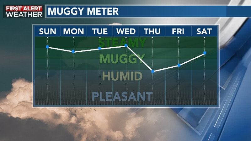 Less humid conditions possible by late week