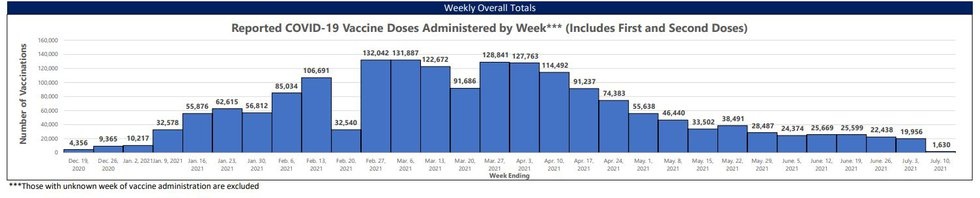 Tracking the amount of vaccines that have been given out. (Note: The week of July 10 is...