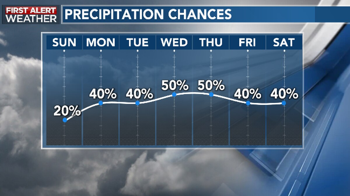 Rainy & muggy conditions will return this week