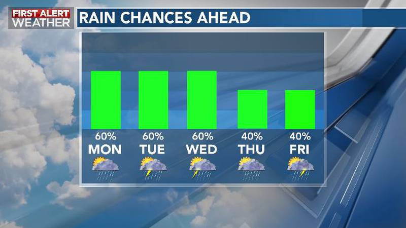 Rain, Storm Chances Remain Elevated This Week