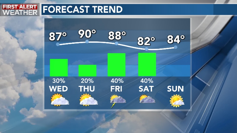 Summery Heat, Humidity Continue Late Week