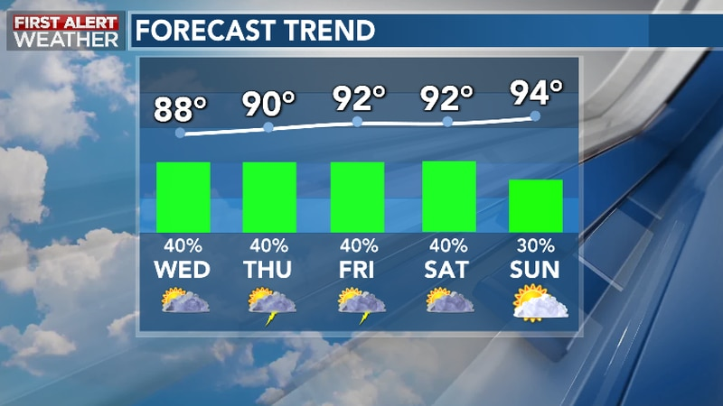 Hit, Miss Storms Return; Searing Heat Also Returns