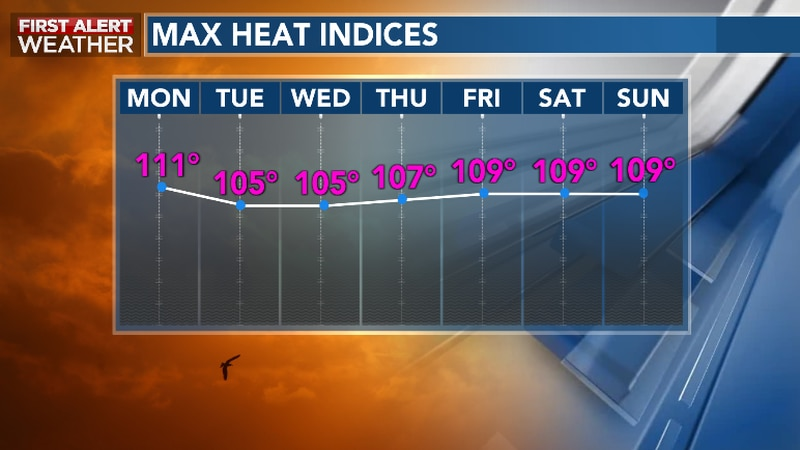 Searing Summer Heat Remains For The Long-Haul This Week