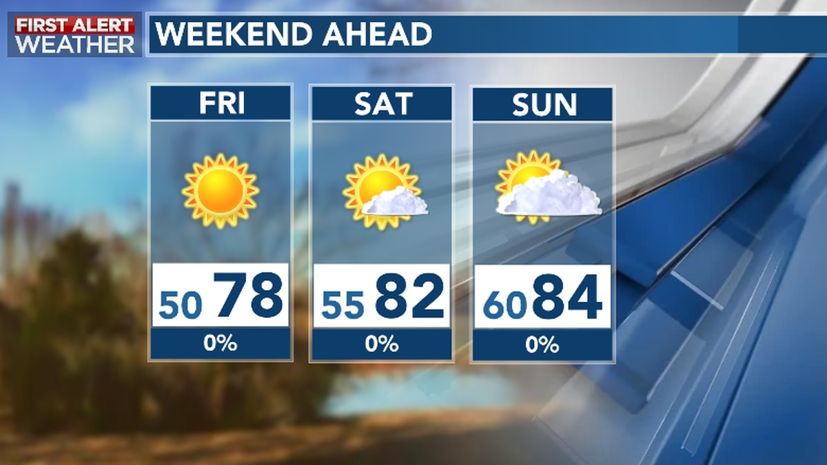 Quiet and Dry Weekend Ahead