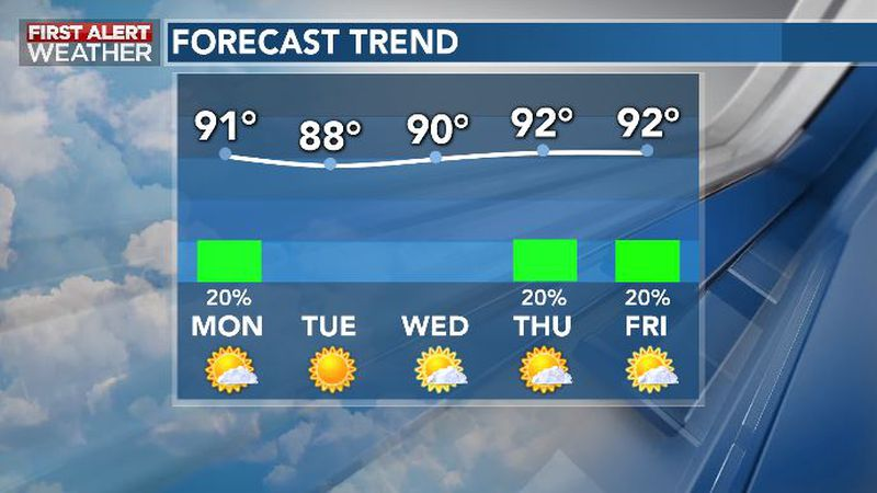 Warm, Mainly Quiet Week Ahead