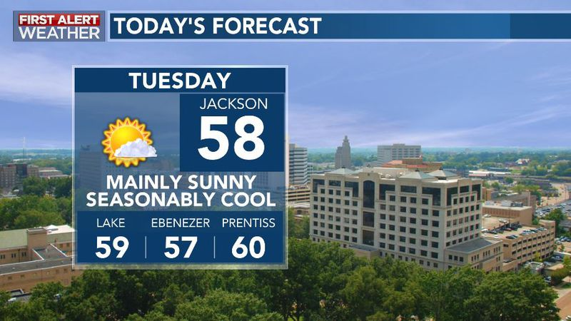 Lots of sunshine will push temperatures back from the freezer this morning into the upper 50s...
