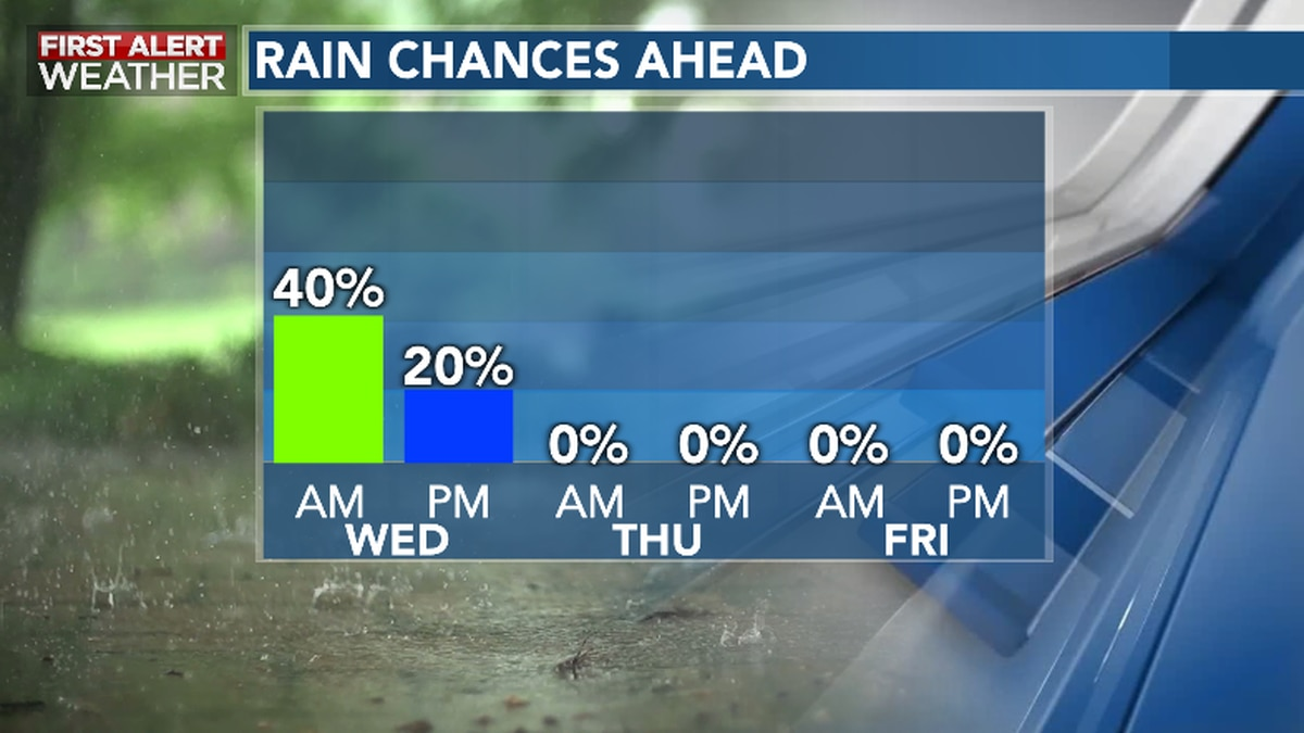 Showers Continue Wednesday Ahead of a Calmer Latter Part of the Week