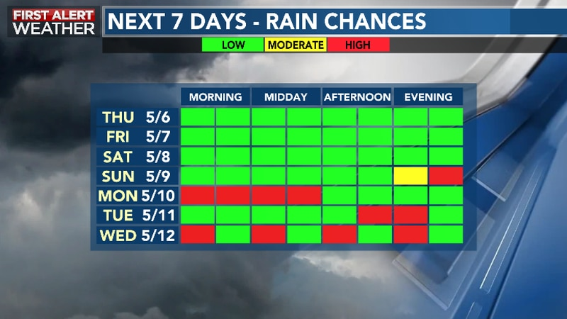 Quiet, Dry Late Week; Unsettled Next Week