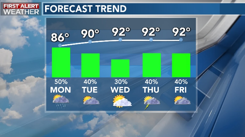 Unsettled Pattern Continues To Yield Pockets of Heavy Rain Early Week