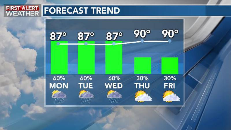 Unsettled Pattern Keeps Rain Chances Elevated