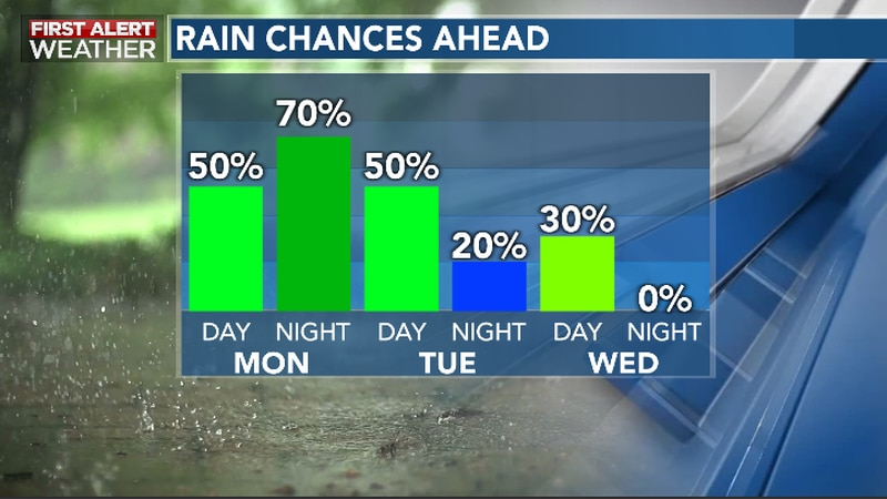 Rain Chances Increase Early Week As A Front Approaches From The North