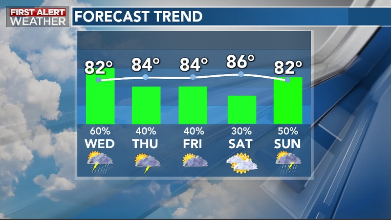 Periods of Rain, Storms Through Late Week