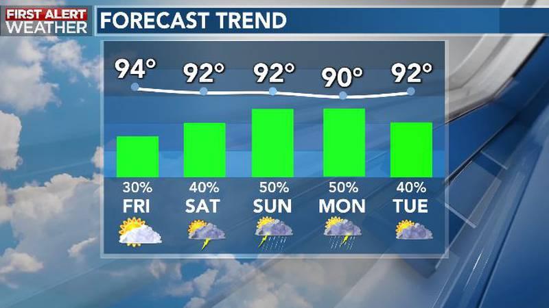 Remaining Steamy Through Next Week; Rain Chances To Increase