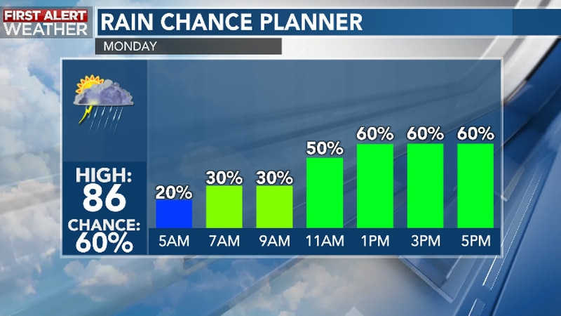 Periods of showers and storms are likely today!