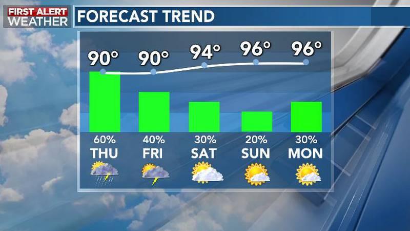Rain Chances Taper, Heat Cranks Up Again