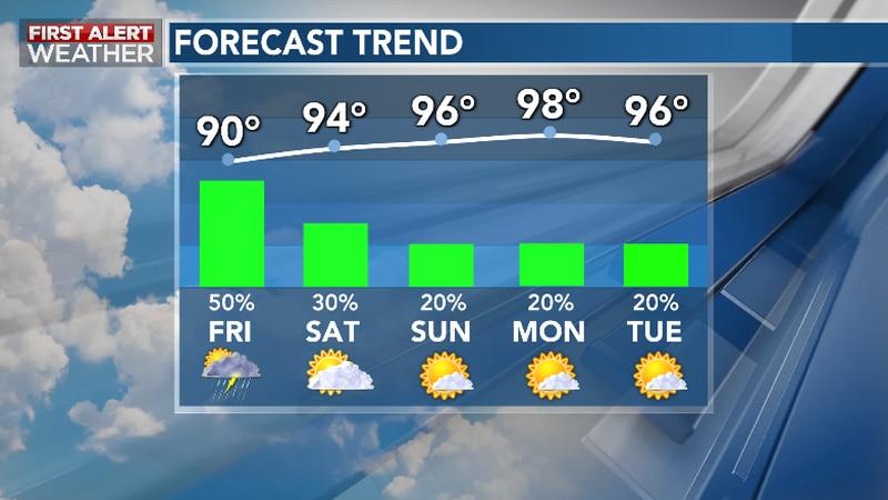 Torrid Heat, Humidity Return Post Storm Chances