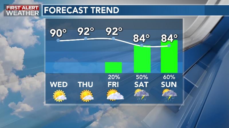 Less Humid, Seasonable Heat Ahead of Deep Tropical Moisture Returns This Weekend