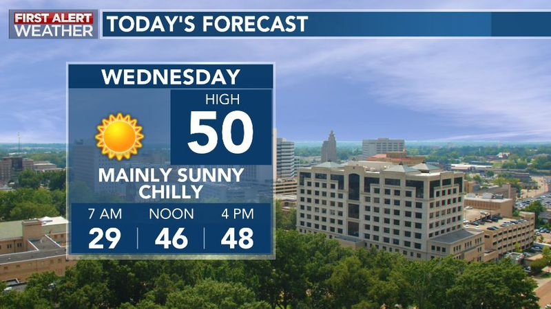 Lots of sunshine will make it look warm, but it will be fairly chilly as we navigate Wednesday.