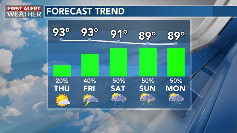 Summery Rain Chances Emerge As The Pattern Turn Unsettled Into Weekend, Next Week