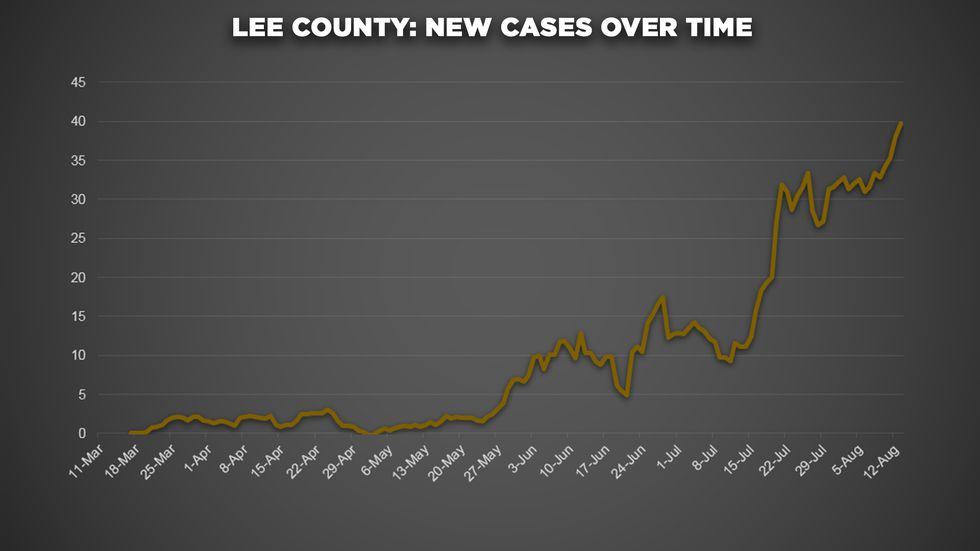 Analysis: 28 Miss. counties under mask mandates see downward trend in COVID-19 cases