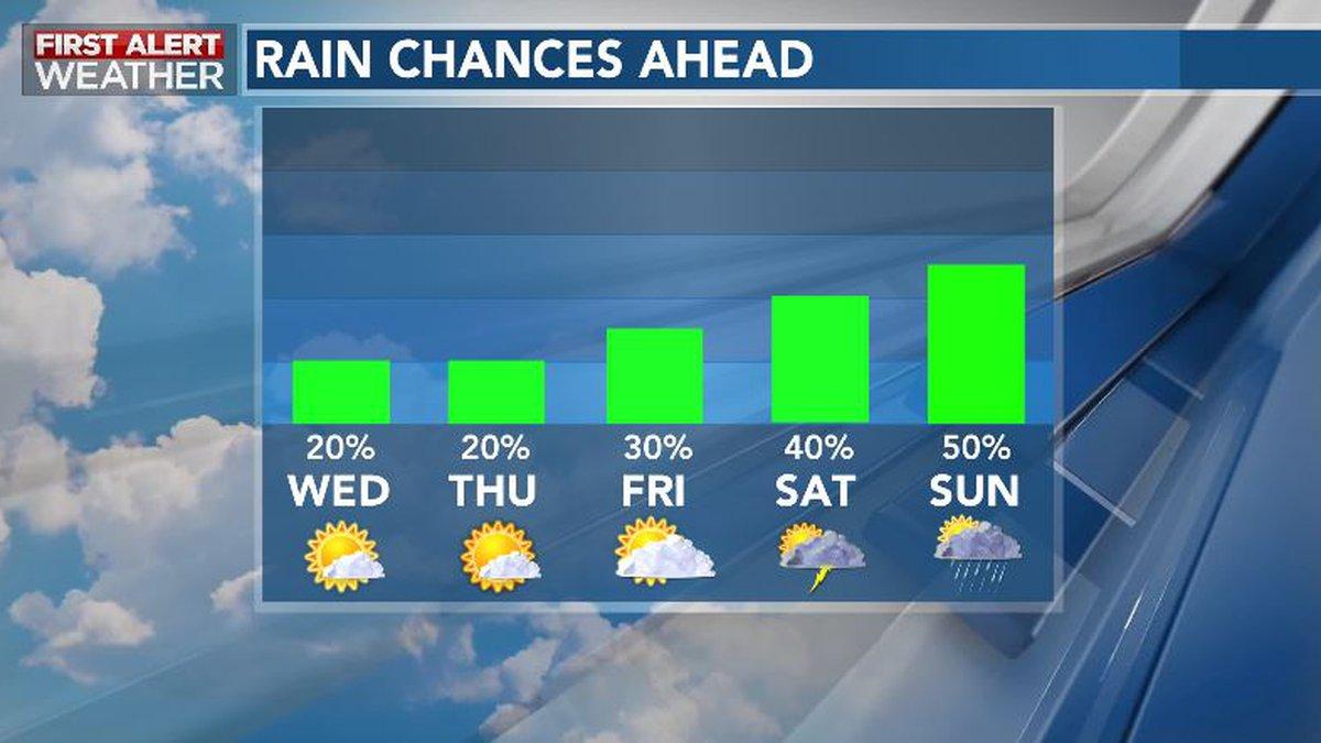 Rain Chances Gradually Increase This Weekend