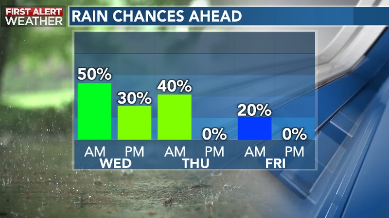 Periods of Downpours Continue Wednesday; Drier Late Week