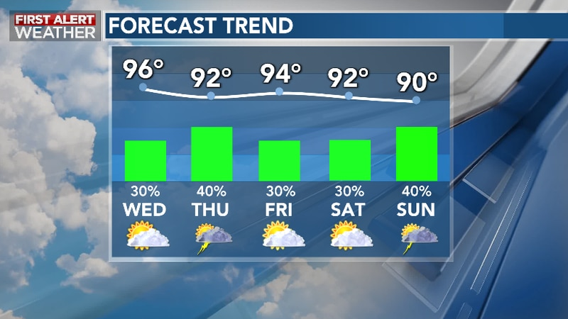 Heat Eases Late Week, Rain Chances And Unsettled Weather Emerges By Next Week