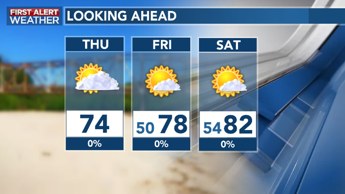 High Pressure Yields Drier, Brighter Weather Through Late Week