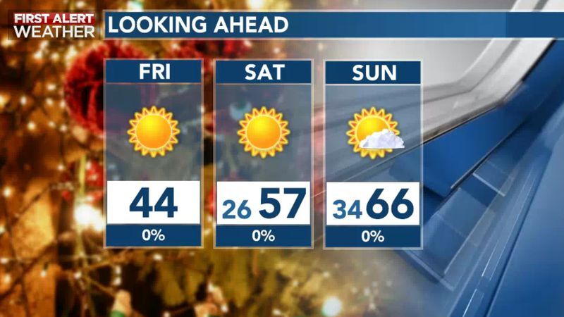 Winter's Nip Remains For Christmas; Warmer Into Weekend Ahead