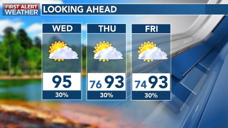 Sun, Clouds with Heat, Humidity Through Late Week