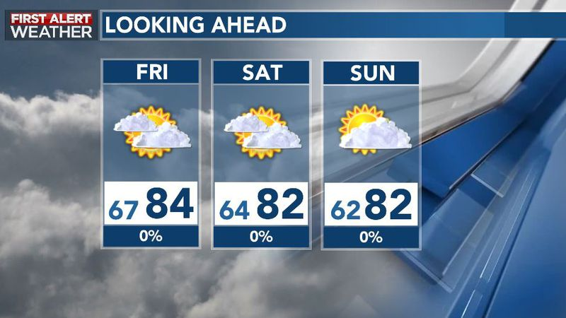 Quieter and Cooler Into The Weekend Ahead